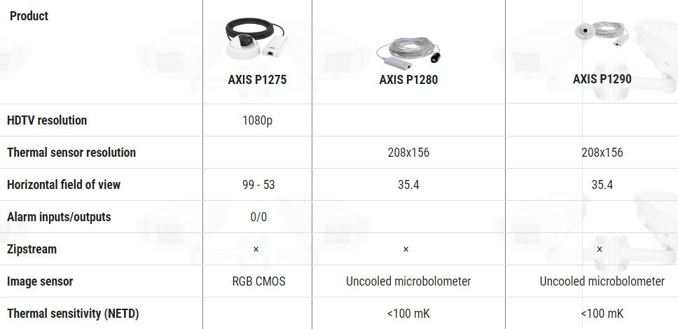 Camera Axis : AXIS P12 Camera Series